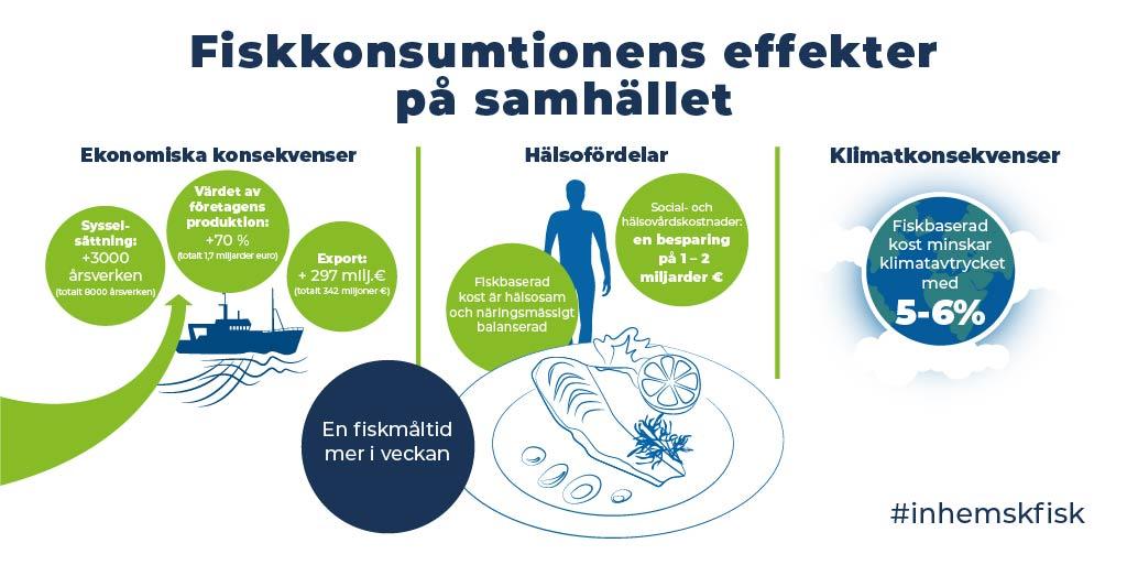 Programmet för främjande av inhemsk fisk på remiss – målet är att fördubbla användningen av inhemsk fisk