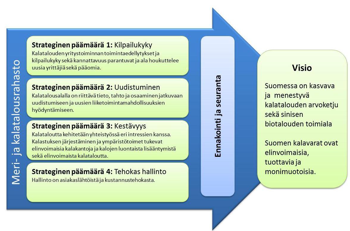 Suomen toimintaohjelman neljä kansallista strategista päämäärää ja visio